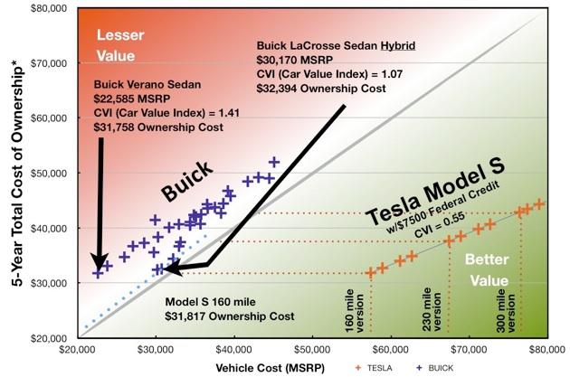 teslanomics buick economic car comparison between the tesla model s and all buick vehicles. Black Bedroom Furniture Sets. Home Design Ideas