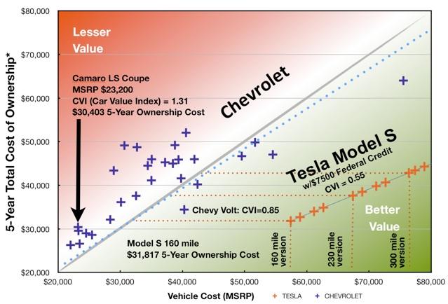 teslanomics chevrolet economic car comparison between the tesla model s and all chevrolet vehicles. Black Bedroom Furniture Sets. Home Design Ideas