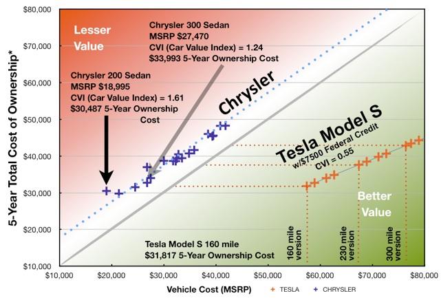 teslanomics chrysler economic car comparison between the tesla model s and all chrysler vehicles. Black Bedroom Furniture Sets. Home Design Ideas