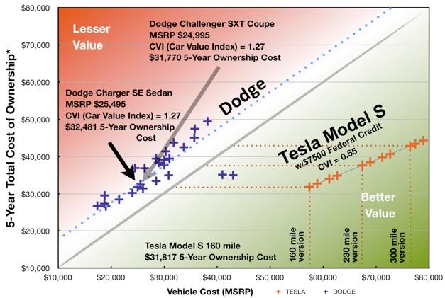 teslanomics dodge economic car comparison between the tesla model s and all dodge vehicles. Black Bedroom Furniture Sets. Home Design Ideas