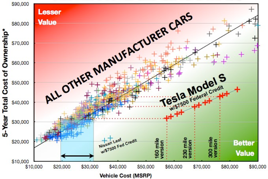 Low To High Range Of T C O For All Cars Per Manufacturer